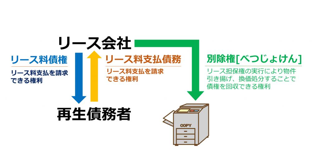 (図表:個人再生申立におけるリース会社との関係)