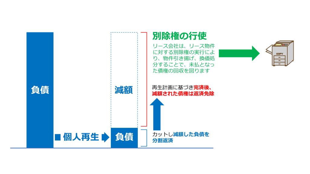 (図表:リース会社による別除権行使の流れ)
