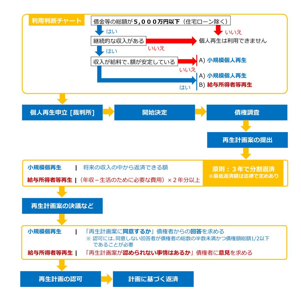 図表:個人再生の流れと、個人再生申立利用判断チャート