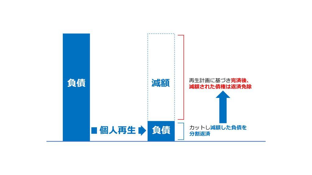 (図表:個人再生申立の負債減額による返済のイメージ))