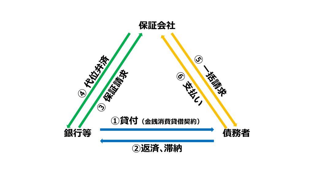 (図表:代位弁済による債務者への請求の流れと関係)