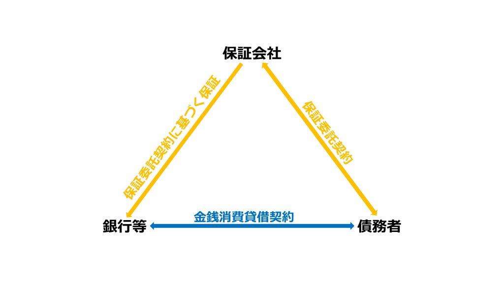 図表:保証委託契約における貸付先、保証会社、債務者の関係